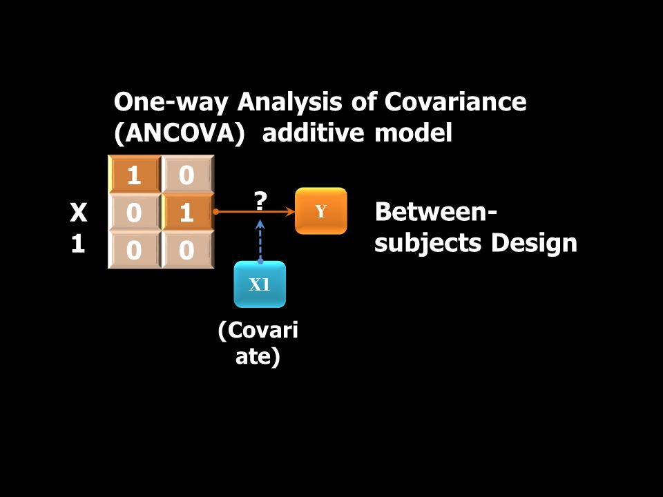 Y Y One-way Analysis of Covariance (ANCOVA) additive model X1X1 10 01 00 (Covari ate) X1 .