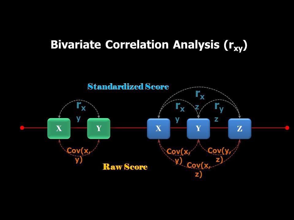 Bivariate Correlation Analysis (r xy ) Y Y X X rxyrxy Y Y X X Z Z Cov(x, y) rxyrxy ryzryz rxzrxz Cov(x, z) Cov(y, z) Cov(x, y)