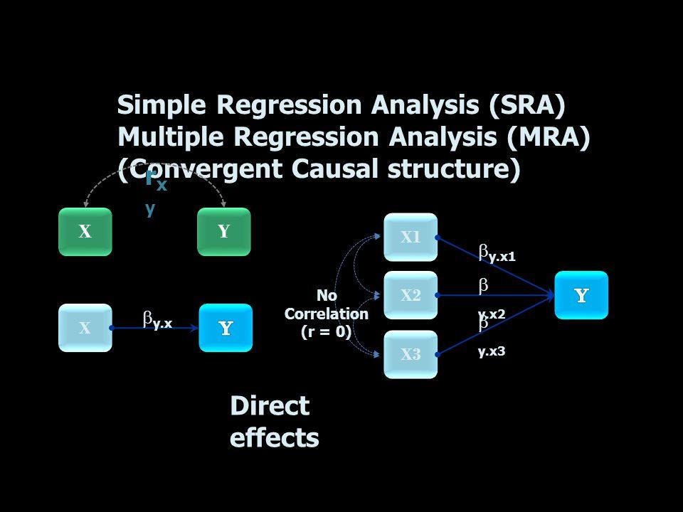 X1 X2 X3 Simple Regression Analysis (SRA) Multiple Regression Analysis (MRA) (Convergent Causal structure) No Correlation (r = 0) Direct effects  y.x1  y.x2  y.x3 X X  y.x Y Y X X rxyrxy