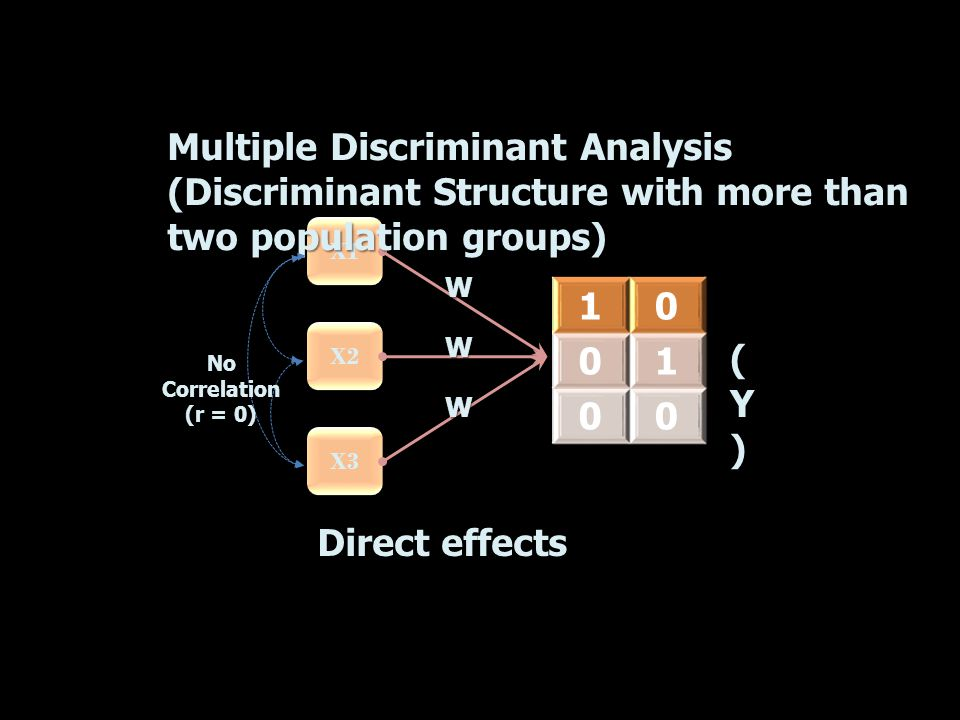 X1 X2 X3 Multiple Discriminant Analysis (Discriminant Structure with more than two population groups) 10 01 00 (Y)(Y)(Y)(Y) W W W Direct effects No Co