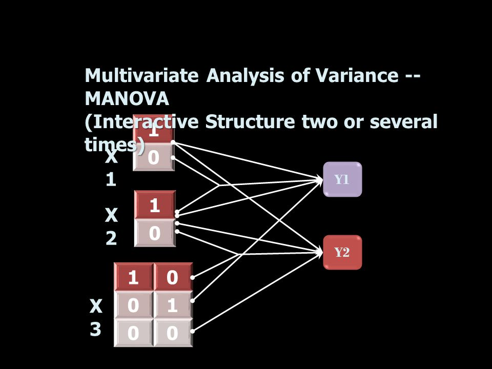 Y1 1 0 1 0 10 01 00 Multivariate Analysis of Variance -- MANOVA (Interactive Structure two or several times) Y2 X1X1 X2X2 X3X3