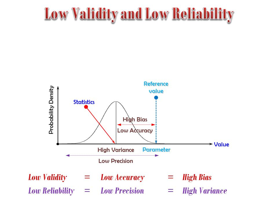 Probability Density High Precision Low Variance Reference value High Bias Low Accuracy Value Parameter Statistics