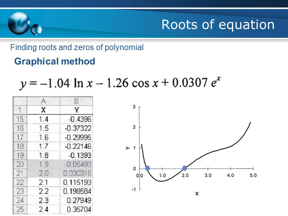 Roots of equation Finding roots and zeros of polynomial Graphical method The Zeros of the Polynomial are the values of x when the polynomial equals ze