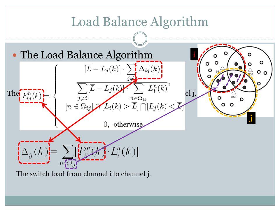 Node n Load Balance Algorithm The Load Balance Algorithm The switch probability for node n from channel i to channel j.