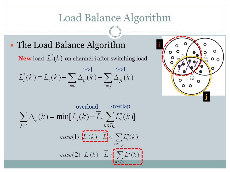 Load Balance Algorithm The Load Balance Algorithm i j New load on channel i after switching load i->j j->i overload overlap