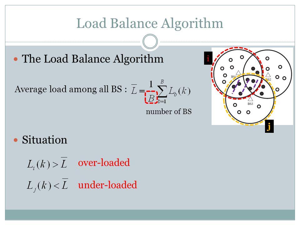 Load Balance Algorithm The Load Balance Algorithm Situation Average load among all BS : number of BS over-loaded under-loaded i j