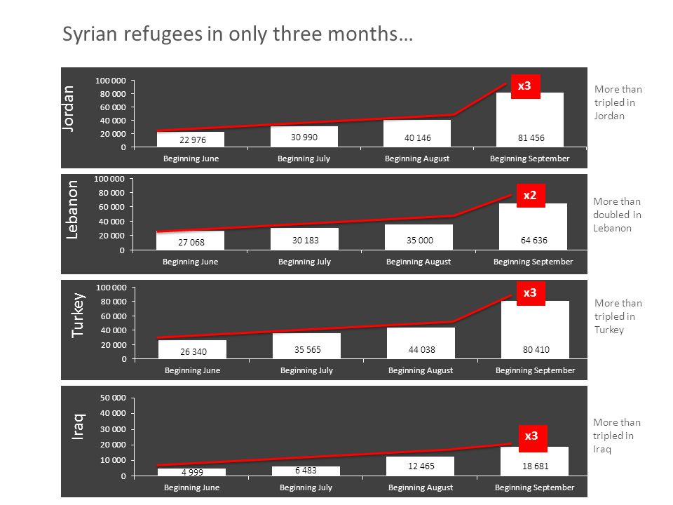 Syrian refugees in only three months… Lebanon Jordan Turkey More than tripled in Jordan Iraq More than doubled in Lebanon More than tripled in Turkey