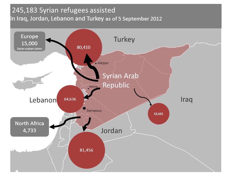 Turkey Syrian Arab Republic Iraq Jordan Lebanon 245,183 Syrian refugees assisted in Iraq, Jordan, Lebanon and Turkey as of 5 September 2012 80,410 18,