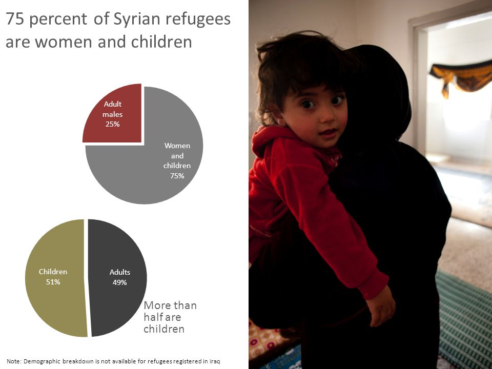 75 percent of Syrian refugees are women and children Note: Demographic breakdown is not available for refugees registered in Iraq © UNHCR/J.Ghosn 2012
