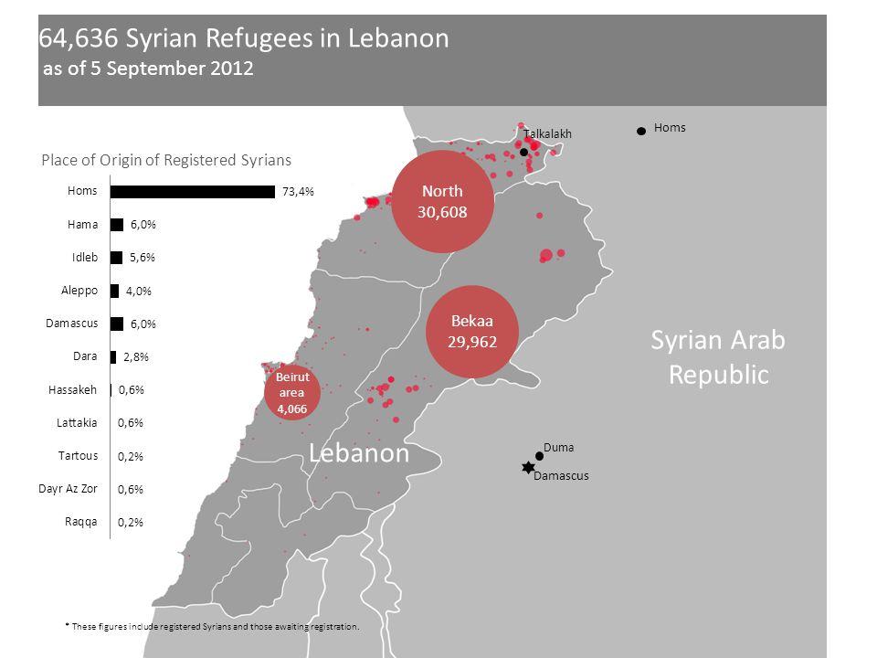 Syrian Arab Republic Lebanon 64,636 Syrian Refugees in Lebanon as of 5 September 2012 North 30,608 Beirut area 4,066 Bekaa 29,962 Homs Damascus Duma T