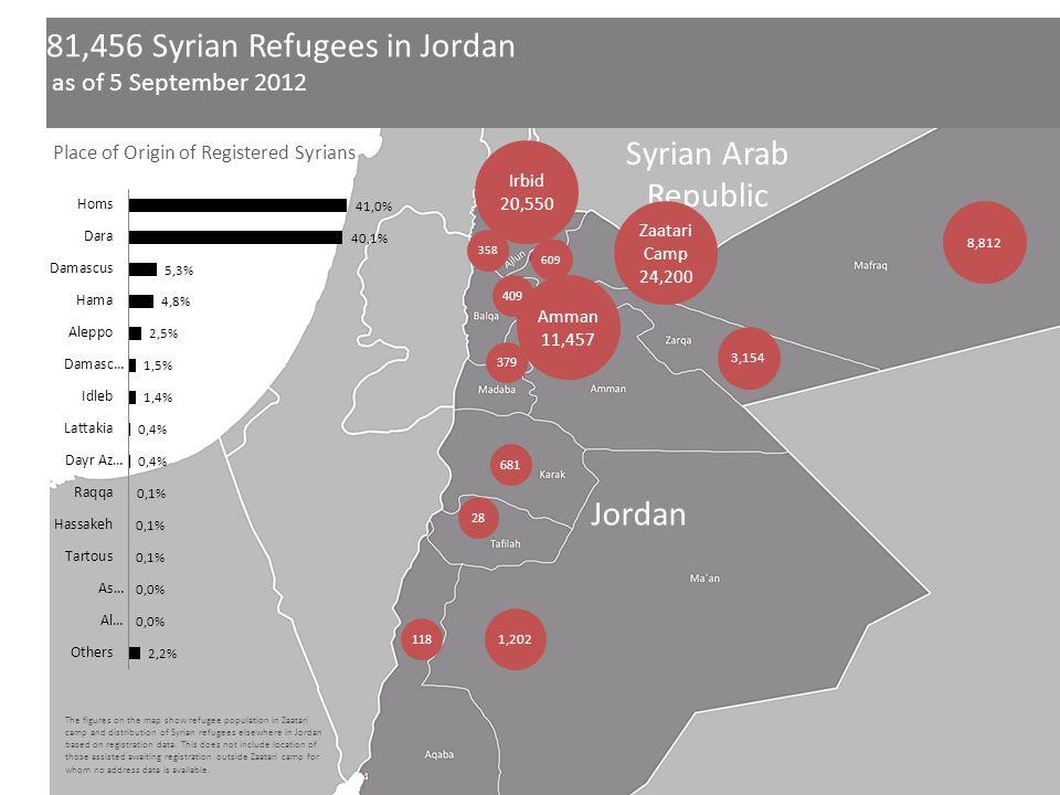 Jordan Syrian Arab Republic 8,812 Irbid 20,550 3,154 Amman 11,457 1,202 681 28 379 409 609 358 118 81,456 Syrian Refugees in Jordan as of 5 September