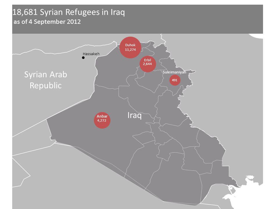 18,681 Syrian Refugees in Iraq as of 4 September 2012 Syrian Arab Republic Iraq Duhok 11,274 2,644 Erbil 491 Suleimaniyah Hassakeh 4,272 Anbar
