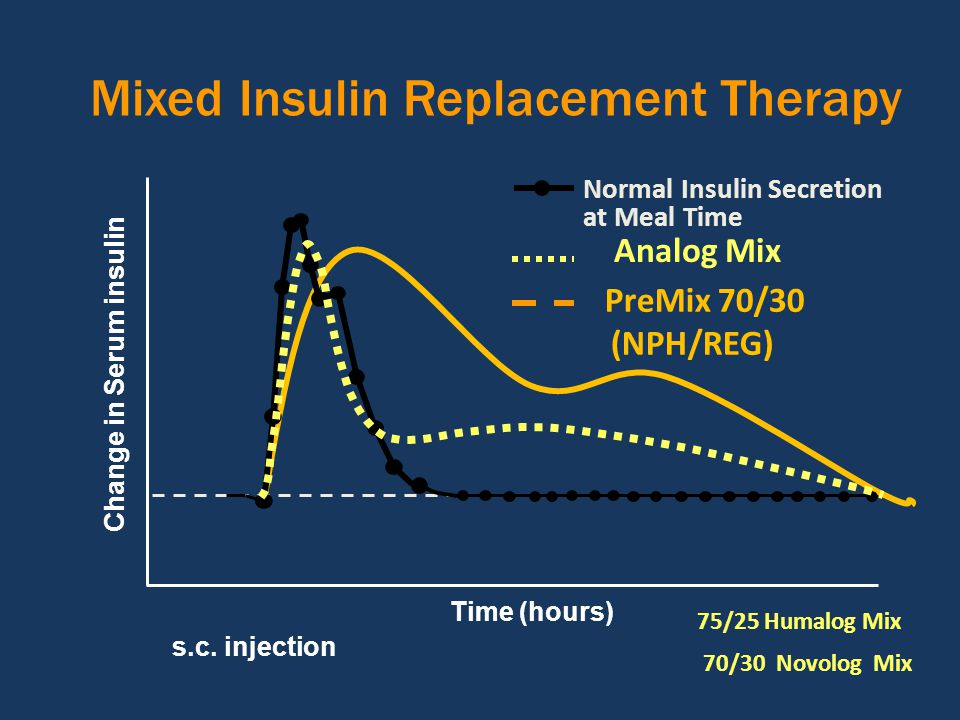 Mixed Insulin Replacement Therapy Time (hours) s.c. injection Normal Insulin Secretion at Meal Time Change in Serum insulin Analog Mix 75/25 Humalog M