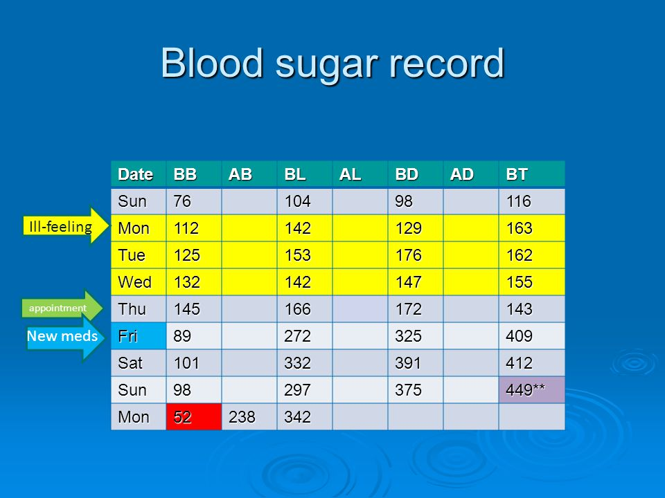 Blood sugar record DateBBABBLALBDADBT Sun7610498116 Mon112142129163 Tue125153176162 Wed132142147155 Thu145166172143 Fri89272325409 Sat101332391412 Sun