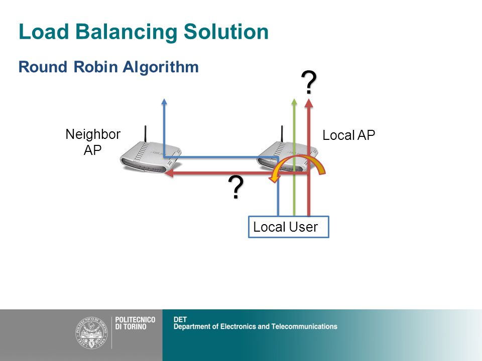 Load Balancing Solution Round Robin Algorithm Neighbor AP Local AP Local User??