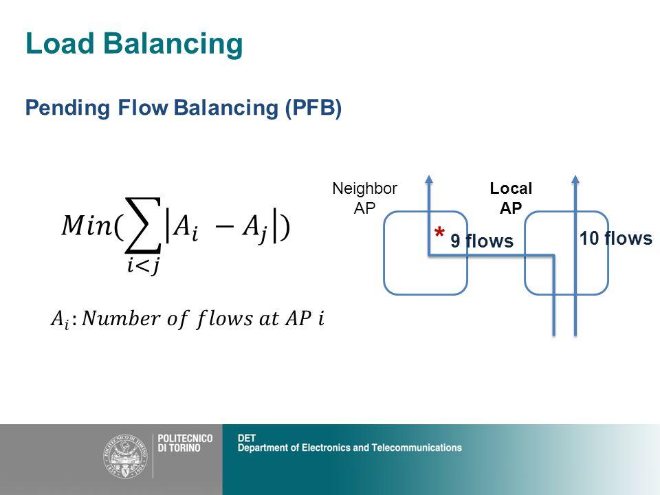 Load Balancing Neighbor AP Local AP Pending Flow Balancing (PFB) 10 flows * 9 flows