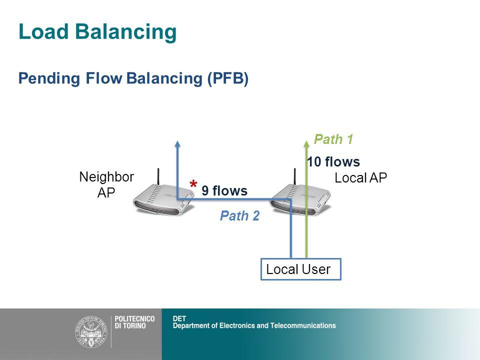 Load Balancing Pending Flow Balancing (PFB) 10 flows * 9 flows Neighbor AP Local AP Local User Path 1 Path 2