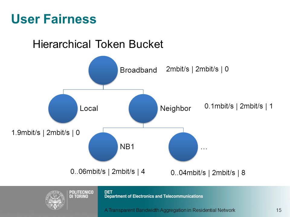 A Transparent Bandwidth Aggregation in Residential Network15 User Fairness Hierarchical Token Bucket Broadband LocalNeighbor NB1… 2mbit/s | 2mbit/s | 0 1.9mbit/s | 2mbit/s | 0 0.1mbit/s | 2mbit/s | 1 0..04mbit/s | 2mbit/s | 8 0..06mbit/s | 2mbit/s | 4