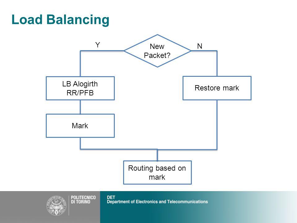 Load Balancing New Packet Mark Routing based on mark Restore mark LB Alogirth RR/PFB Y N