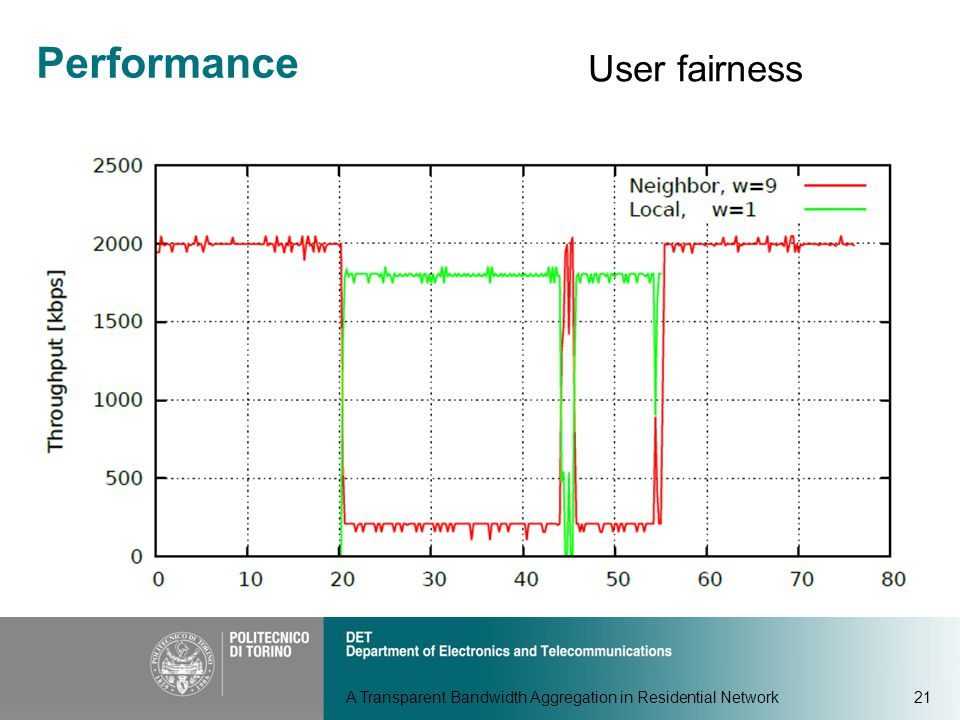 A Transparent Bandwidth Aggregation in Residential Network21 Performance User fairness