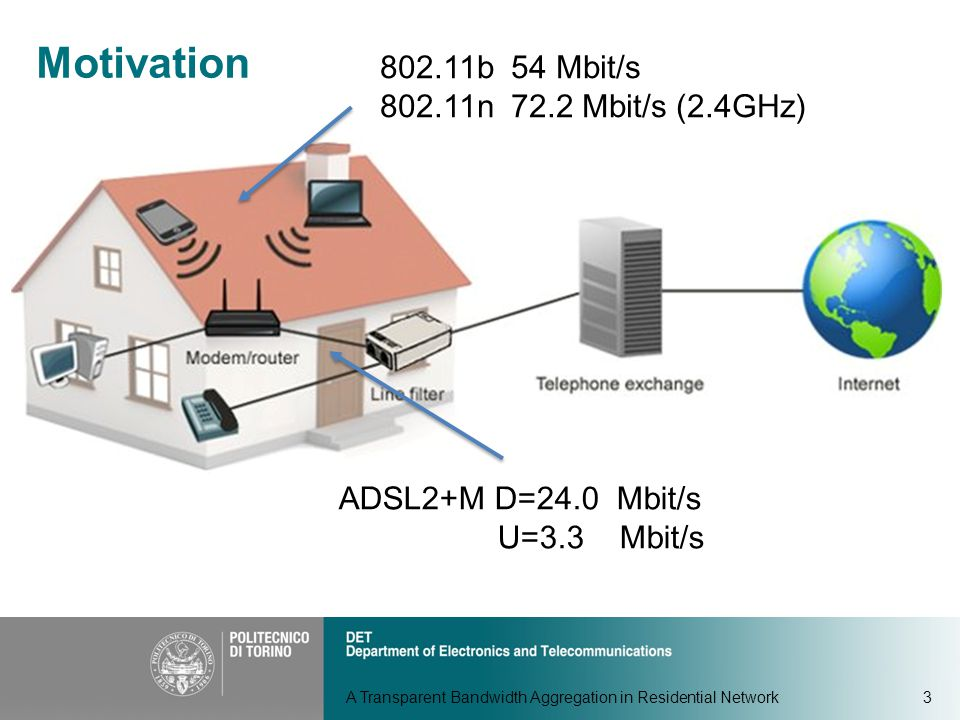 3 802.11b 54 Mbit/s 802.11n 72.2 Mbit/s (2.4GHz) ADSL2+M D=24.0 Mbit/s U=3.3 Mbit/s A Transparent Bandwidth Aggregation in Residential Network Motivation