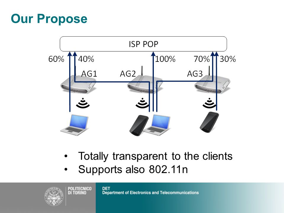 Our Propose Totally transparent to the clients Supports also 802.11n
