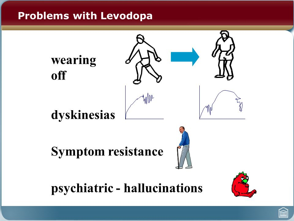 wearing off dyskinesias Symptom resistance psychiatric - hallucinations Problems with Levodopa