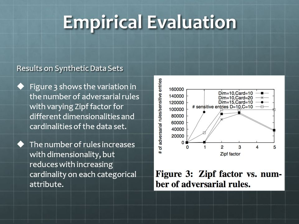 Empirical Evaluation Results on Synthetic Data Sets   Figure 3 shows the variation in the number of adversarial rules with varying Zipf factor for different dimensionalities and cardinalities of the data set.
