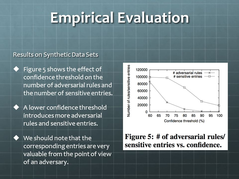 Empirical Evaluation Results on Synthetic Data Sets   Figure 5 shows the effect of confidence threshold on the number of adversarial rules and the number of sensitive entries.