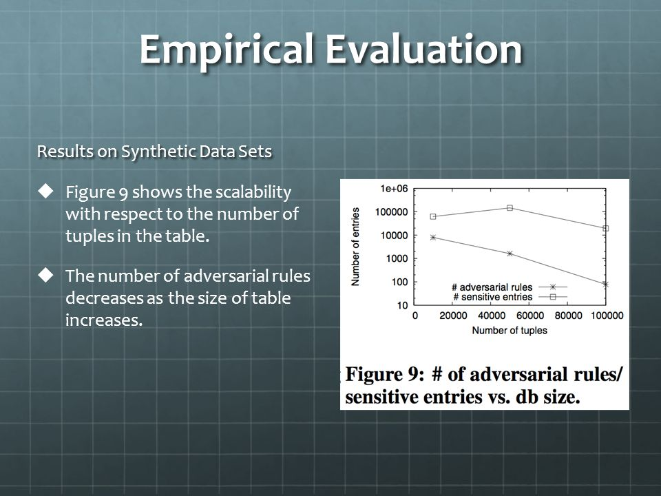 Empirical Evaluation Results on Synthetic Data Sets   Figure 9 shows the scalability with respect to the number of tuples in the table.