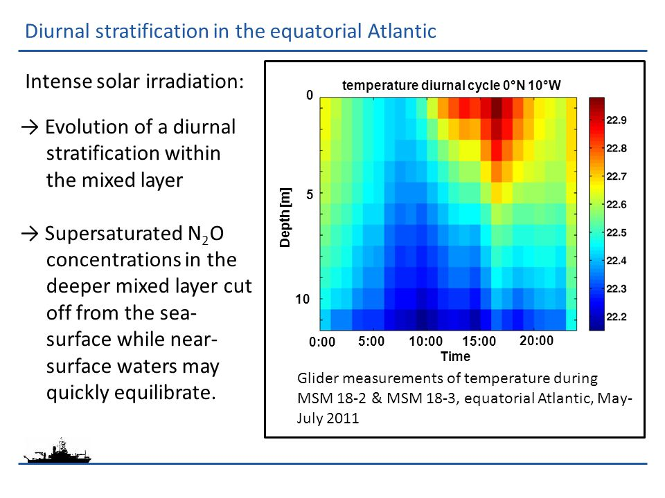 Diurnal stratification in the equatorial Atlantic 5:0010:0015:00 20:00 Time temperature diurnal cycle 0°N 10°W 5 10 0:00 Depth [m] 0 → Evolution of a diurnal stratification within the mixed layer → Supersaturated N 2 O concentrations in the deeper mixed layer cut off from the sea- surface while near- surface waters may quickly equilibrate.