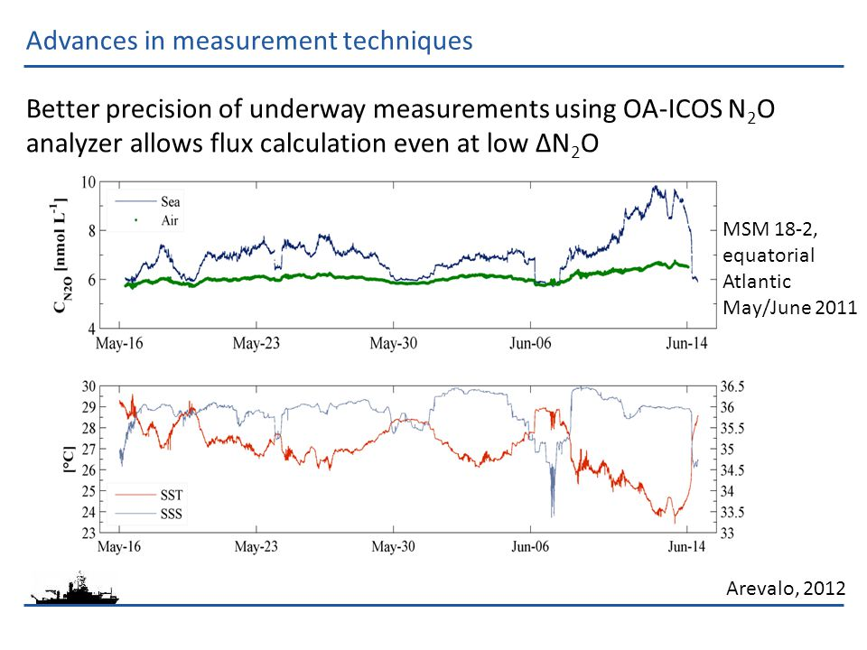 Advances in measurement techniques Better precision of underway measurements using OA-ICOS N 2 O analyzer allows flux calculation even at low ΔN 2 O Arevalo, 2012 MSM 18-2, equatorial Atlantic May/June 2011