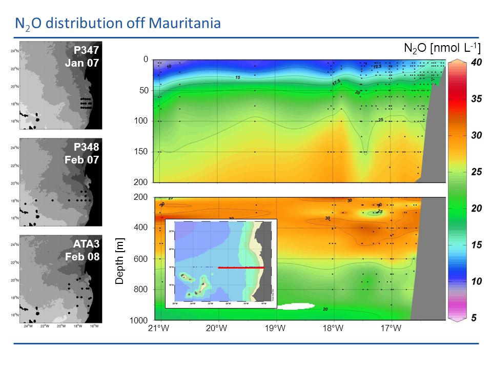 N 2 O mixed layer budget in the Mauritanian upwelling Atmosphere Subsurface ocean Pycnocline Gas exchange Diapycnal fluxVertical advection N 2 O productionMixed layer Continent