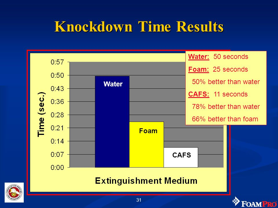 31 Knockdown Time Results Water Foam CAFS Water: 50 seconds Foam: 25 seconds 50% better than water CAFS: 11 seconds 78% better than water 66% better than foam