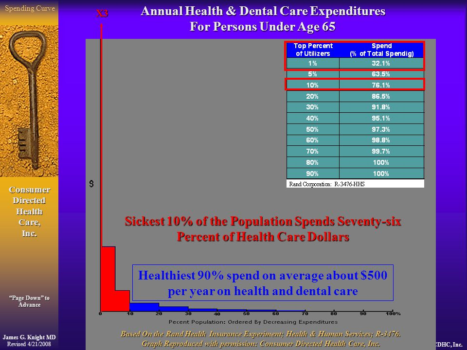 Consumer Directed Health Care, Inc.James G.