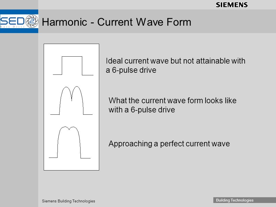 Siemens Building Technologies Building Technologies Harmonic - Current Wave Form Ideal current wave but not attainable with a 6-pulse drive What the current wave form looks like with a 6-pulse drive Approaching a perfect current wave
