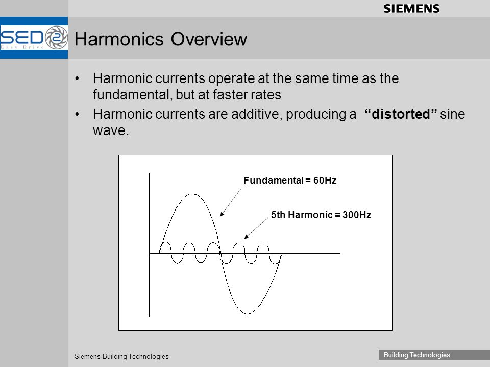 Siemens Building Technologies Building Technologies Harmonic currents operate at the same time as the fundamental, but at faster rates Harmonic currents are additive, producing a distorted sine wave.