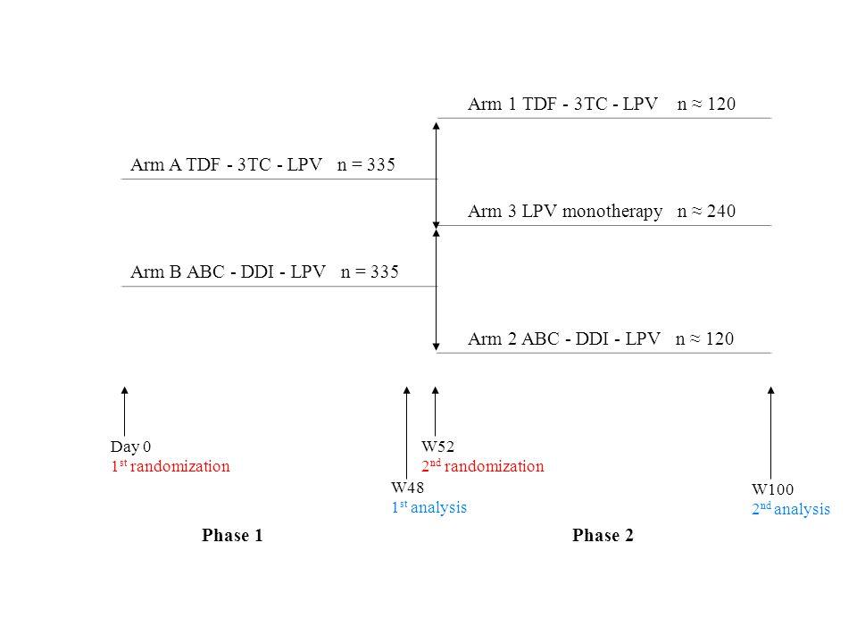 Arm 1 TDF - 3TC - LPV n ≈ 120 Arm A TDF - 3TC - LPV n = 335 Arm 3 LPV monotherapy n ≈ 240 Arm B ABC - DDI - LPV n = 335 Arm 2 ABC - DDI - LPV n ≈ 120 Day 0 1 st randomization W52 2 nd randomization W48 1 st analysis W100 2 nd analysis Phase 2Phase 1