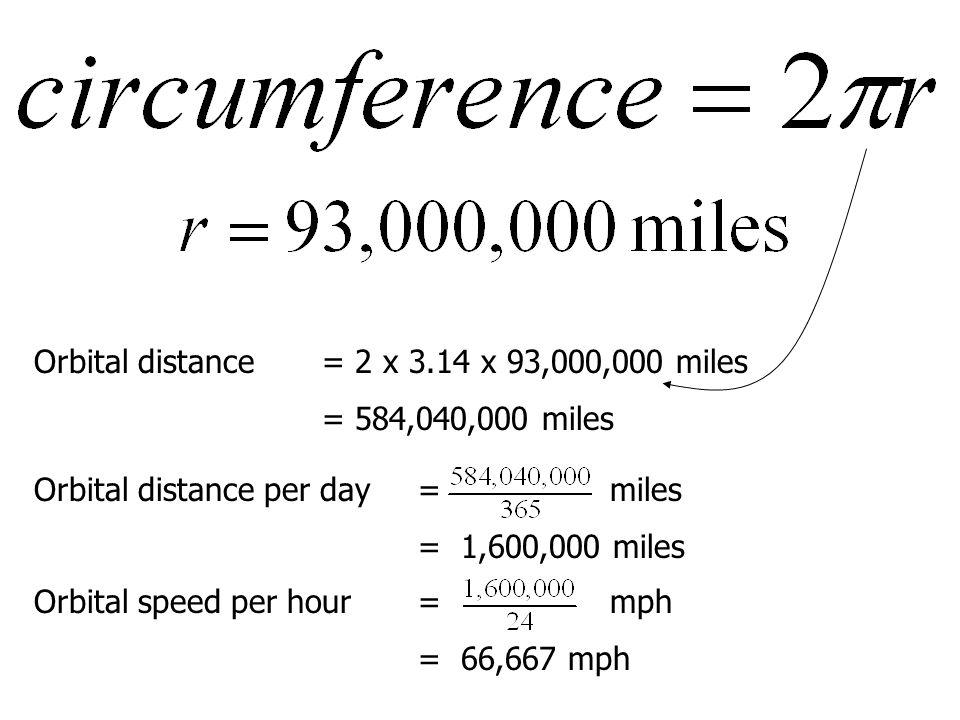 Orbital distance= 2 x 3.14 x 93,000,000 miles = 584,040,000 miles Orbital distance per day= miles = 1,600,000 miles Orbital speed per hour= mph = 66,667 mph