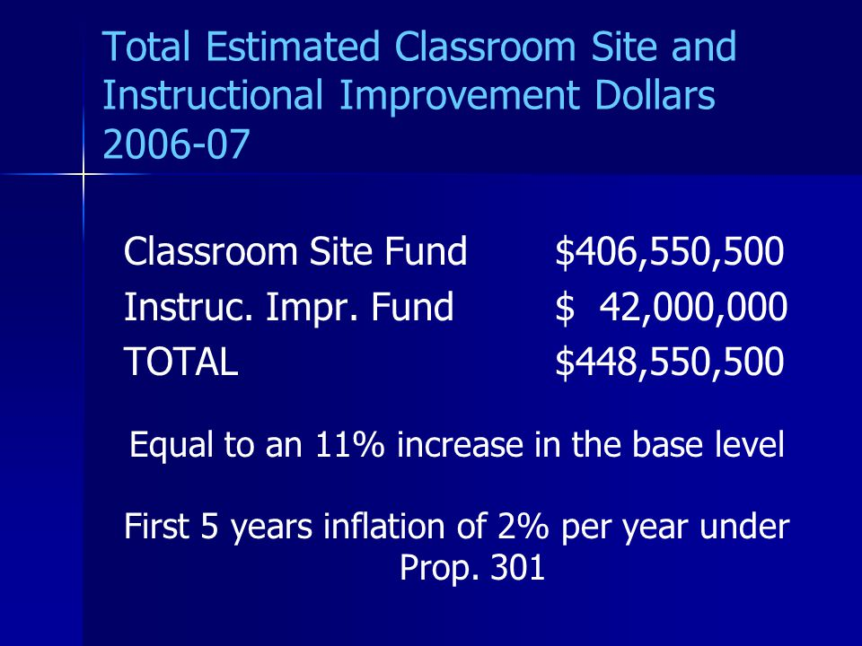 Total Estimated Classroom Site and Instructional Improvement Dollars 2006-07 Classroom Site Fund$406,550,500 Instruc.