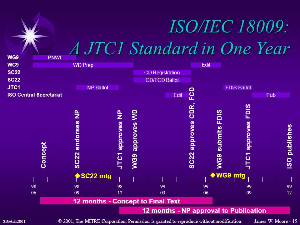 SIGAda2001 © 2001, The MITRE Corporation. Permission is granted to reproduce without modification.James W. Moore - 15 ISO/IEC 18009: A JTC1 Standard i