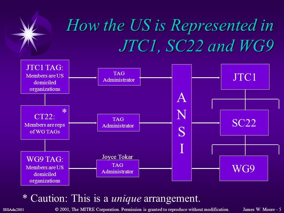 SIGAda2001 © 2001, The MITRE Corporation. Permission is granted to reproduce without modification.James W. Moore - 5 How the US is Represented in JTC1