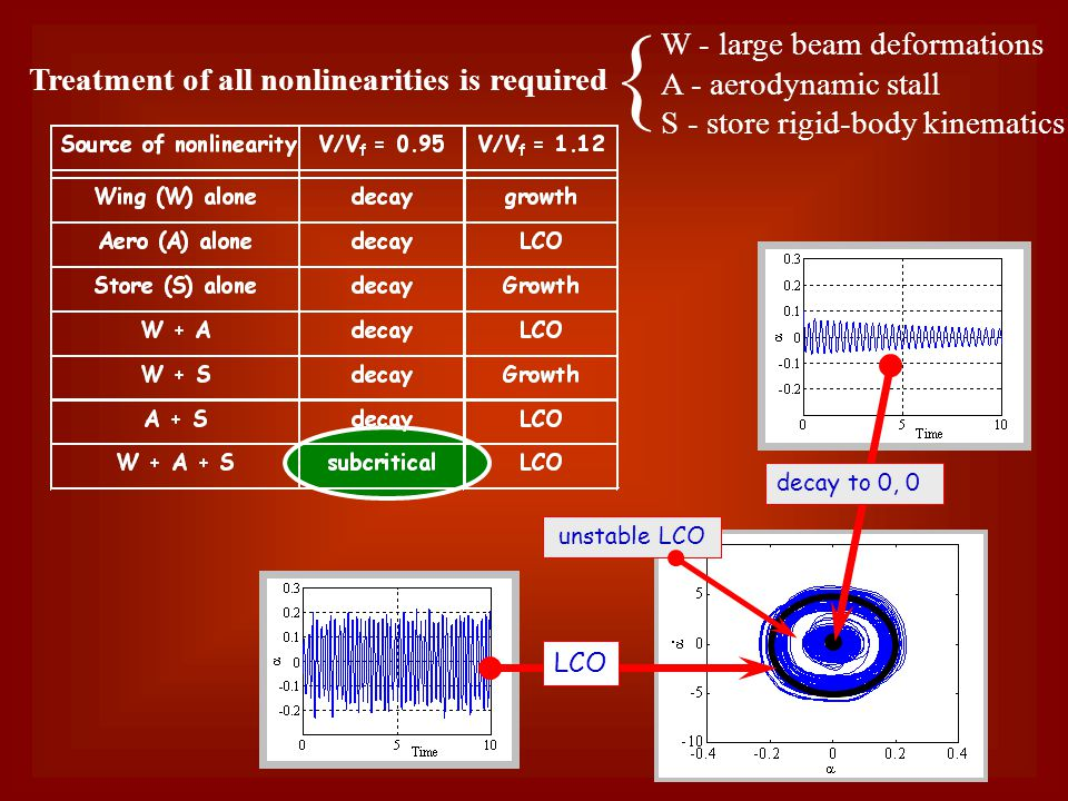 Treatment of all nonlinearities is required W - large beam deformations A - aerodynamic stall S - store rigid-body kinematics LCO unstable LCO decay to 0, 0 {