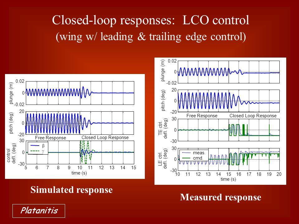  Free Response Closed Loop Response 1011121314151617181920 -30 0 30 LE ctrl. defl. (deg) time (s) meas. cmd. Free ResponseClosed Loop Response Meas