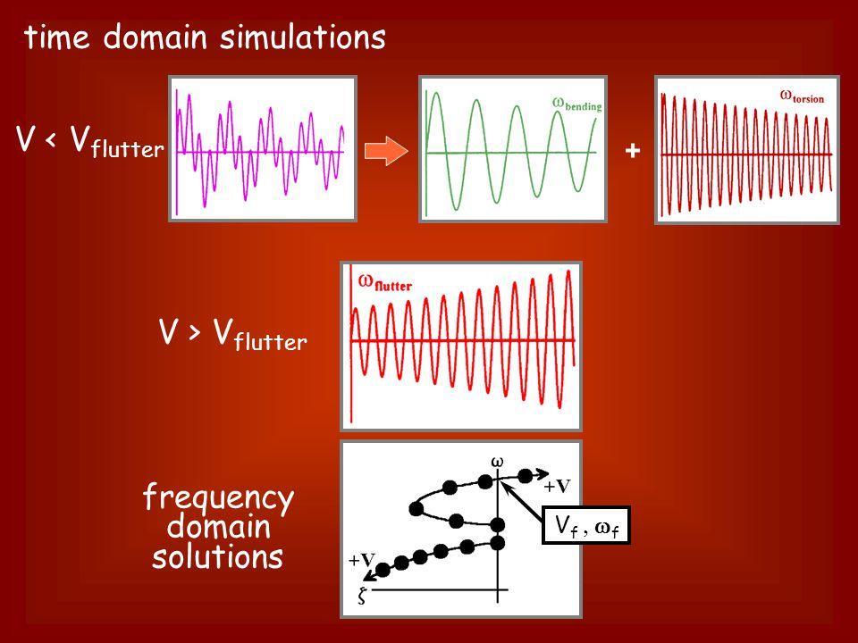 + frequency domain solutions time domain simulations V < V flutter V > V flutter V f  f