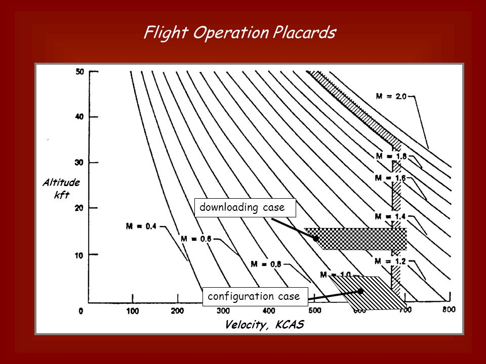 Intelligent Technologies in a UAV Demonstrator Demo Features/Lessons u Wing Warping Control u Highly Deformable Wings u Fluid-Structure Interaction u Composite wing spar u Autonomous control u AUVSI UAV Student Competition (Summer 2004) u Indoor Flight Capabilities Future u Semi-autonomous –Micro-autopilot: onboard 3-axis accels, 3-axis rate gyro, and GPS –position and altitude sensors programmable for waypoints and control laws u Distributed Control for Flexible Wings –Piezoelectric –SMA wires –Micro-servos Specifications u Total Vehicle Weight = 4.5 lb u Available Payload Weight = 1.5 lb u Wing Span = 14 ft; Airfoil: SA7038 u AR = 15, W/S =.35 lb/ft 2, L/D = 20 u Electric engine (lithium polymer batt.) –variable speed, thrust = 1.4 lb u V MAX = 31 mph, V STALL = 10 mph u Roll control via active wing warping conventional pitch & yaw control The Albatross CRCD Project – Fall 2003   w/o skin wing w/ skin 