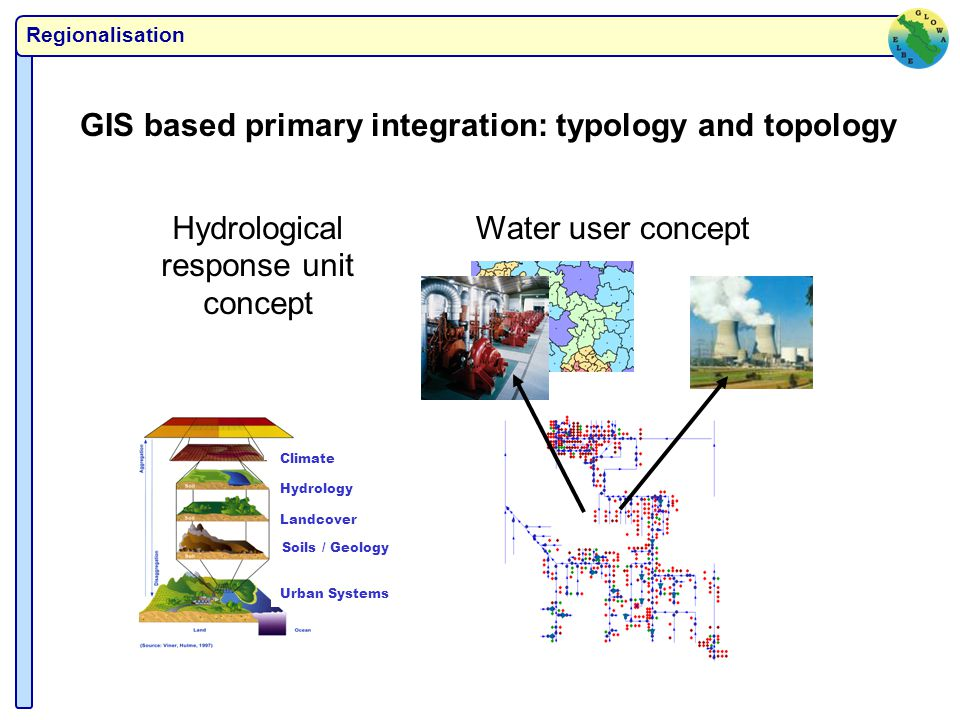 Regionalisation GIS based primary integration: typology and topology Urban Systems Soils / Geology Landcover Hydrology Climate Hydrological response unit concept Water user concept