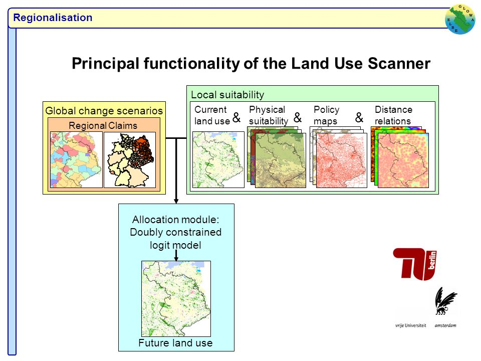 Regionalisation Principal functionality of the Land Use Scanner Local suitability Current land use Physical suitability Policy maps Distance relations Future land use Allocation module: Doubly constrained logit model &&& Global change scenarios Regional Claims