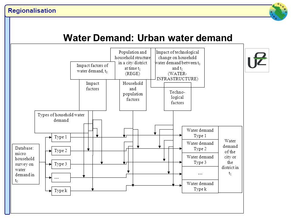 Regionalisation Water Demand: Urban water demand Types of household water demand Techno- logical factors Impact of technological change on household water demand between t 0 and t 1 (WATER- INFRASTRUCTURE) Database: micro household survey on water demand in t 0 Type 1 Type 2 Type 3 Type k … Water demand Type 1 Water demand Type 2 Water demand Type 3 … Water demand Type k Household and population factors Population and household structure in a city/district at time t 1 (REGE) Impact factors Impact factors of water demand, t 0 Water demand of the city or the district in t 1
