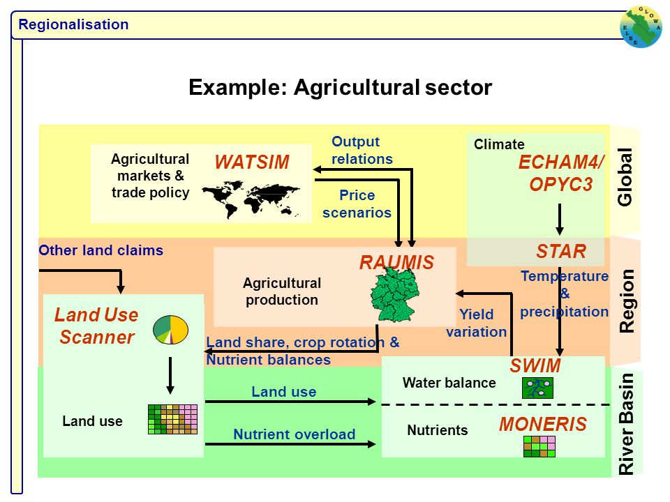 Example: Agricultural sector Global Region River Basin Temperature & precipitation Land use Nutrient overload Agricultural markets & trade policy WATSIM Price scenarios Output relations Agricultural production RAUMIS Yield variation ECHAM4/ OPYC3 STAR Climate Land Use Scanner Land use Land share, crop rotation & Nutrient balances Other land claims Water balance SWIM Nutrients MONERIS Regionalisation